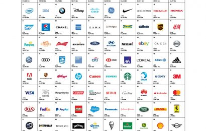 Best Global Brands 2018